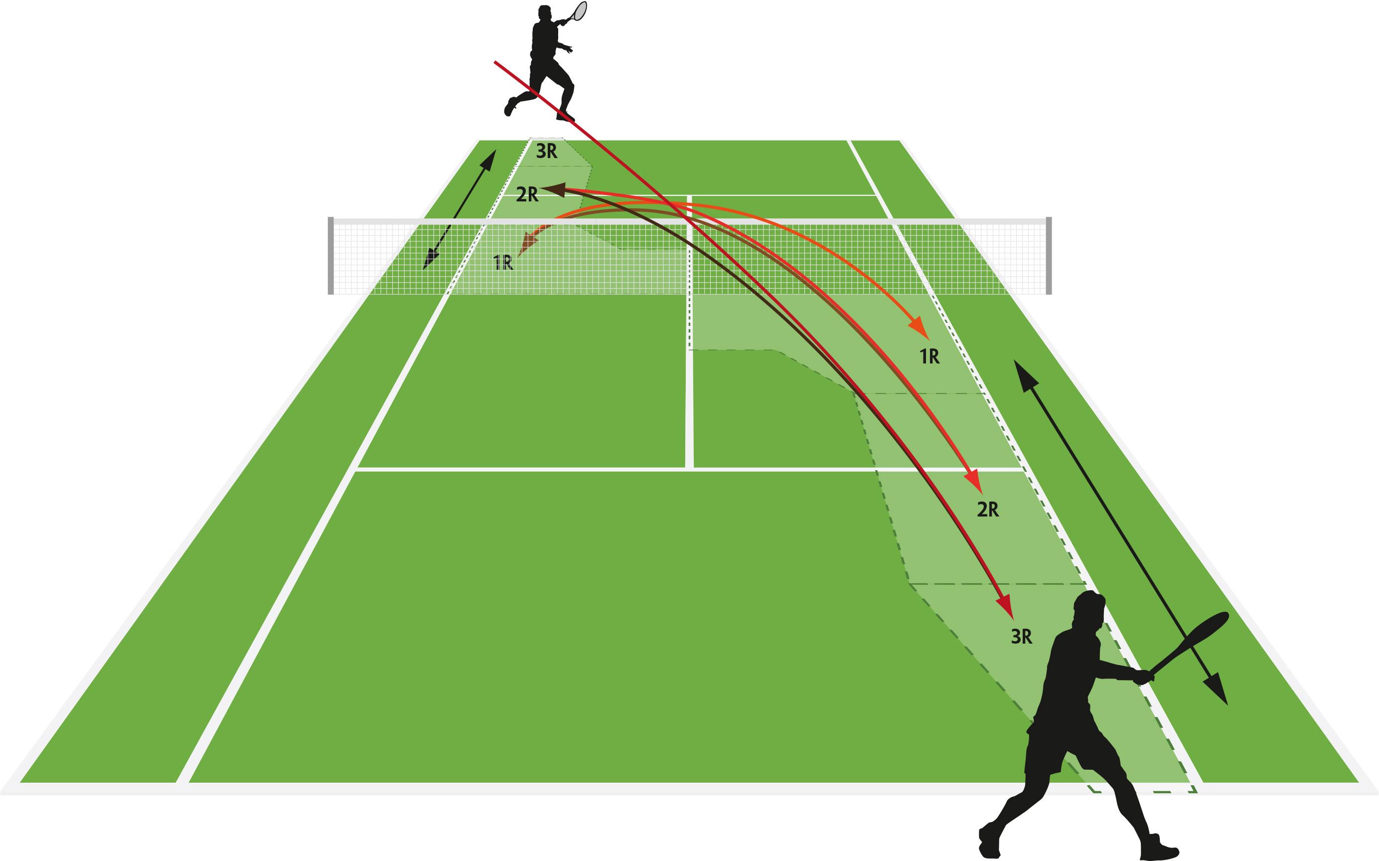 Taktik-Training