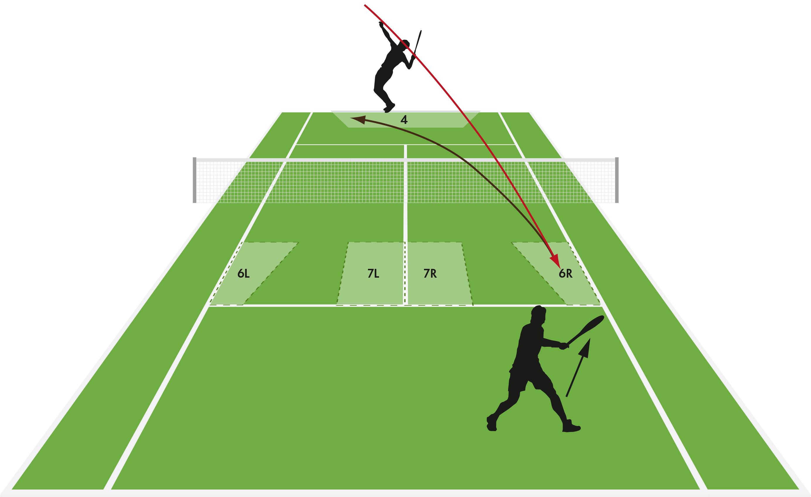 Tennis Regeln