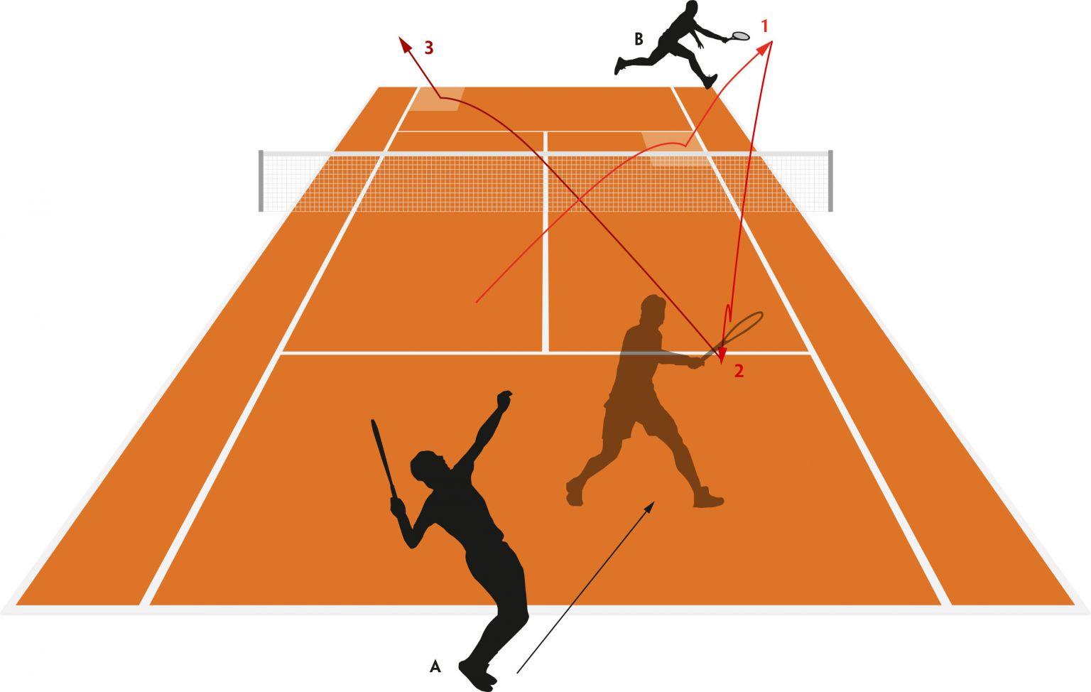 Tennis Aufschlag Technik