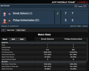 Davis Cup-Spieler Philipp Kohlschreiber (Augsburg) hat beim ATP-Masters-Series-Turnier in Indian Wells erwartungsgemäß den Einzug ins Achtelfinale verpasst.