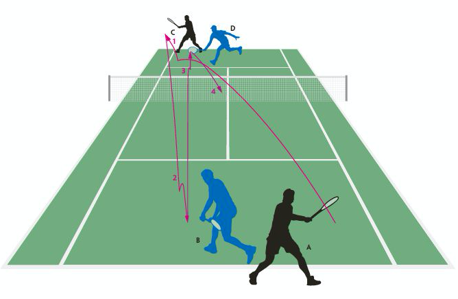 Tennis Besser Spielen: Profitipps für alle Klassen