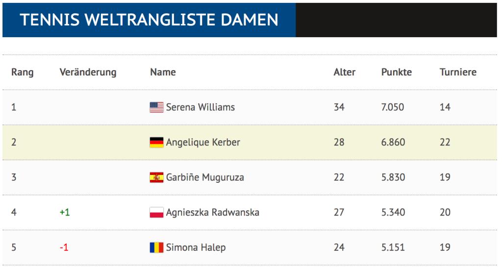 Die Top 5 der Weltrangliste vor dem Start der US Open 2016.
