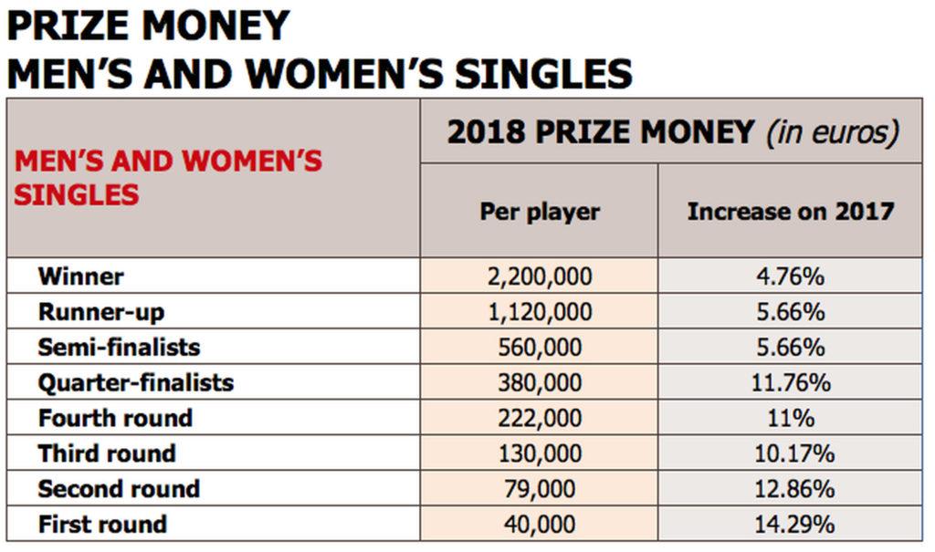 Der Preisgeld-Anstieg in den einzelnen Runden im Vergleich zu 2017. Quelle: French Tennis Federation