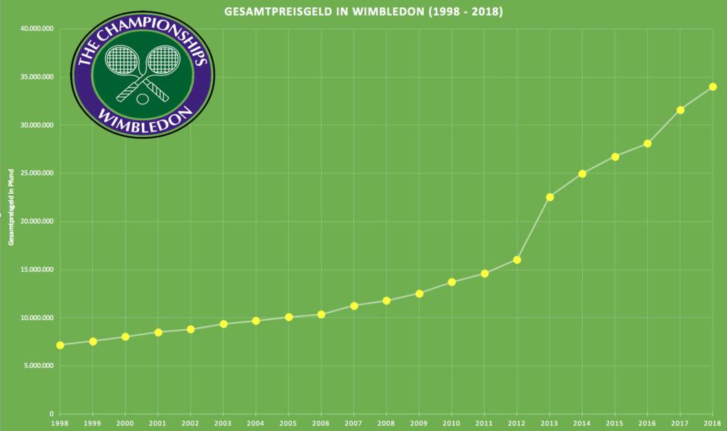 Wimbledon Sieger Frauen