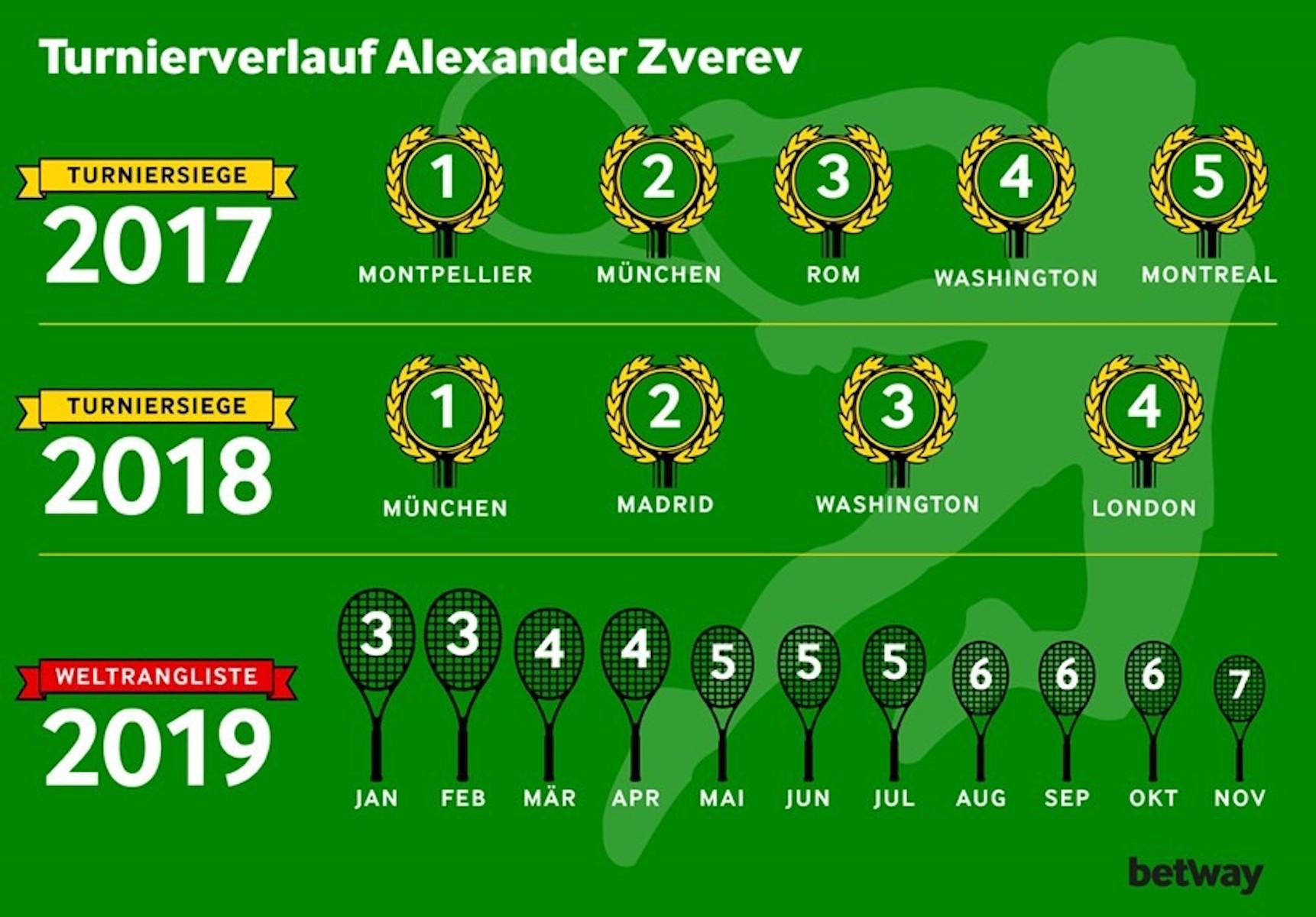 Zverev ATP-Finals